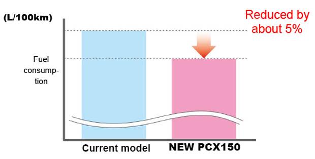 2014 HONDA PCX 150 new